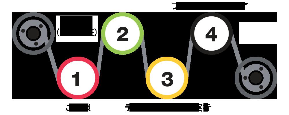 オントラックのテープサービスのプロセス