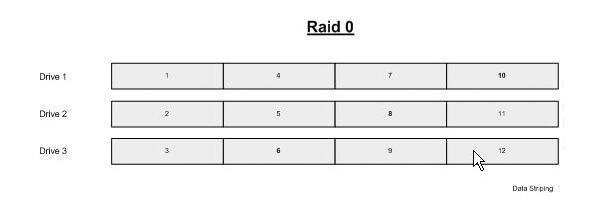 Récupération RAID 0